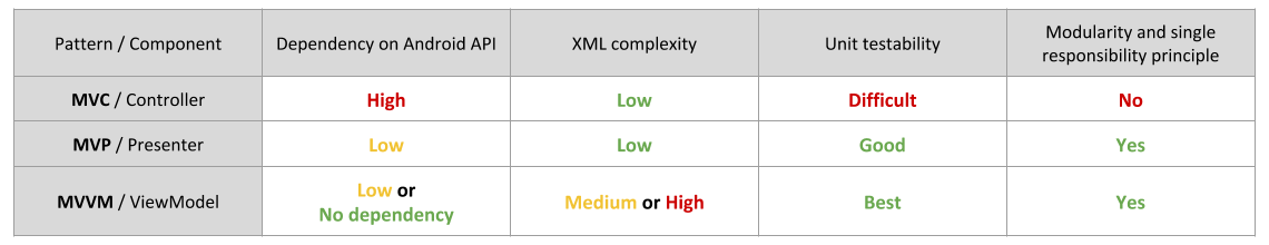 Kriptofolio app series - Part 3: Architecture patterns MVC, MVP