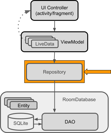 Kriptofolio app series - Part 3: Architecture patterns MVC